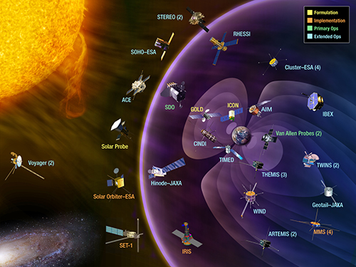 Artistic rendition (not to scale) of satellites and spacecraft studying the Sun and its influence on Earth's near-space environment and interface with interstellar gas.